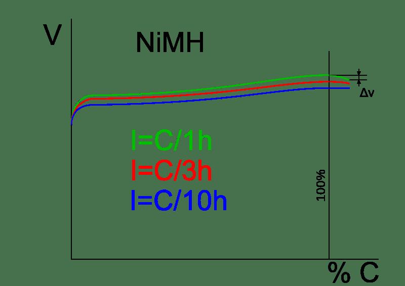 Методы зарядки аккумулятора шуруповерта без зарядных устройств