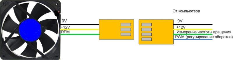 Как подключить вентилятор напрямую к блоку питания компьютера